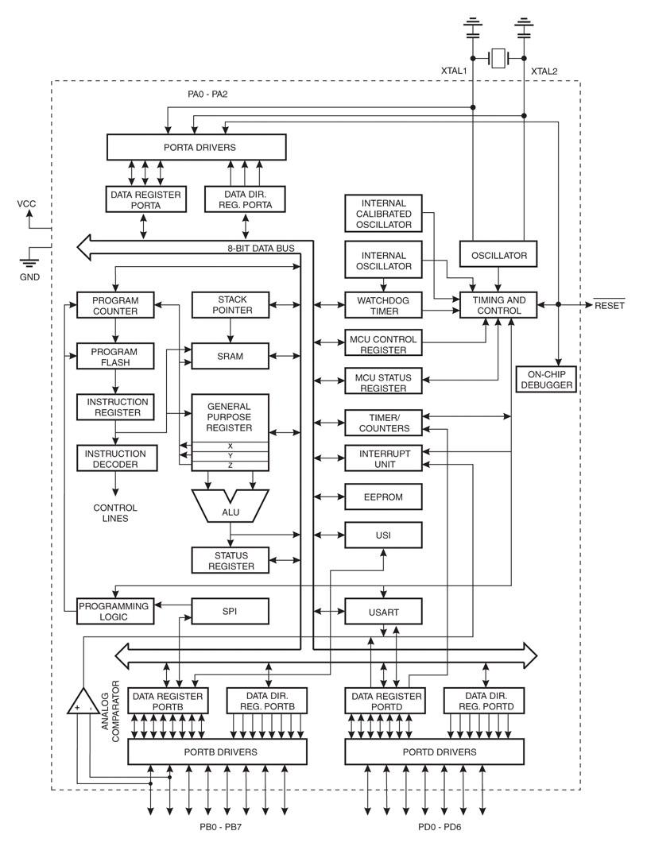 Slike PZBA PZBA 11a - Kratka šola programiranja mikrokontrolerjev
