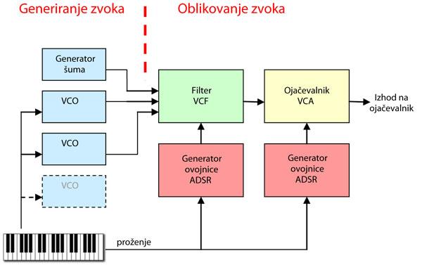 Revija 175 175 44b - Elektronika za začetnike - Avdio efekti (9)
