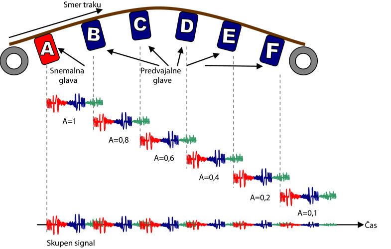 Revija 176 176 45a - Elektronika za začetnike - Echo in vzorčenje (10)