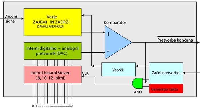 Revija 176 176 45b - Elektronika za začetnike - Echo in vzorčenje (10)