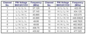 259 30 03 300x119 - BK4802 – nov poceni čip za FM govorno komunikacijo