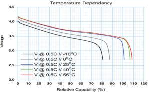 259 50 01 300x186 - Uporaba litij-ionskih akumulatorjev v lastnih aplikacijah (1)
