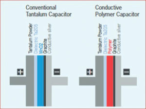 SE262 23 03 300x224 - Polimer-tantalovi kondenzatorji
