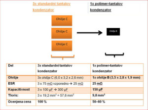 SE262 23 04 300x222 - Polimer-tantalovi kondenzatorji