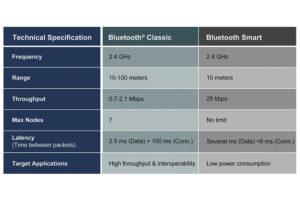 """263 15 04 300x215 - Mikrokontrolerji z Bluetooth povezljivostjo se povezujejo z milijardami """"stvari"""""""