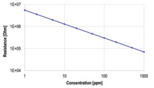 263 21 01 300x172 - Uporaba kemično uporovnih senzorjev za natančno nadzorovanje plinov