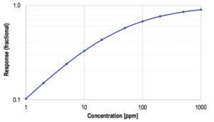 263 21 04 300x171 - Uporaba kemično uporovnih senzorjev za natančno nadzorovanje plinov
