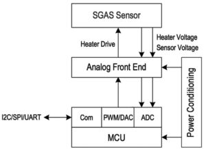 263 21 09 300x221 - Uporaba kemično uporovnih senzorjev za natančno nadzorovanje plinov