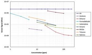 263 21 11 300x179 - Uporaba kemično uporovnih senzorjev za natančno nadzorovanje plinov