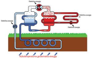 263 38 05 300x191 - Geotermalna energija