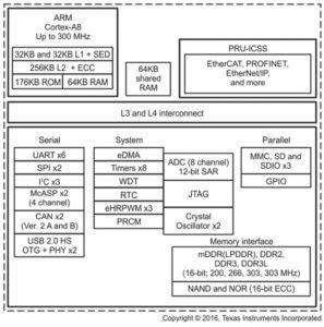 264 26 01 297x300 - Industrija 4.0 – portfelj izdelkov podjetja Texas Instruments