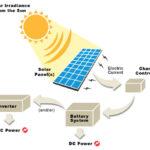 264 48 11 150x150 - Sončna energija