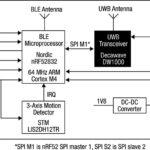 265 20 07 150x150 - Hitra implementacija sistema za sledenje v realnem času