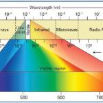 266 22 01 150x150 - Optimiziranje svetlosti zaslona za varčevanje z energijo