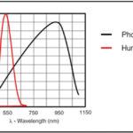 266 22 02 150x150 - Optimiziranje svetlosti zaslona za varčevanje z energijo