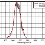 266 22 03 150x150 - Optimiziranje svetlosti zaslona za varčevanje z energijo