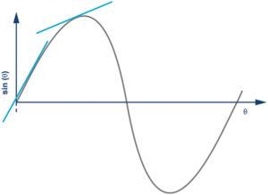 267 28 04 300x219 - Kako izboljšati natančnost merjenja nagiba z uporabo merilnika pospeška