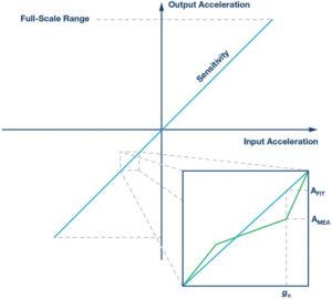 267 28 06 300x270 - Kako izboljšati natančnost merjenja nagiba z uporabo merilnika pospeška