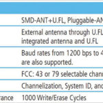 267 7 03 150x150 - RM024 RAMP (Range Amplified Multipoint) moduli