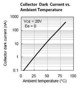 268 34 10 279x300 - Učinkovita uporaba foto-tranzistorjev in foto-diod