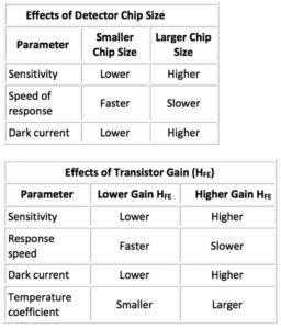 268 34 11 256x300 - Učinkovita uporaba foto-tranzistorjev in foto-diod