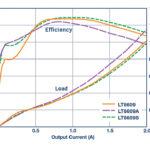 274 07 02 150x150 - Sinhroni Step-Down regulatorji za 42 V, 2 A/3 A