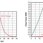 279 34 01 150x150 - Zaščita vodil RS-485 v industrijskih okoljih