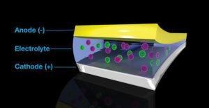 SE280 05 01 300x156 - Kaj »preboj« v razvoju fluoro-ionske baterije resnično pomeni