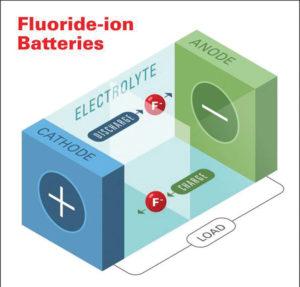 SE280 05 03 300x287 - Kaj »preboj« v razvoju fluoro-ionske baterije resnično pomeni