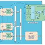 281 14 01 150x150 - Nadzor več celičnega akumulatorskega paketa maksimira delovanje Li-ionskih baterij v hibridnih in električnih vozilih