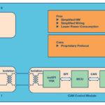 281 14 03 150x150 - Nadzor več celičnega akumulatorskega paketa maksimira delovanje Li-ionskih baterij v hibridnih in električnih vozilih