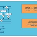281 14 05 150x150 - Nadzor več celičnega akumulatorskega paketa maksimira delovanje Li-ionskih baterij v hibridnih in električnih vozilih