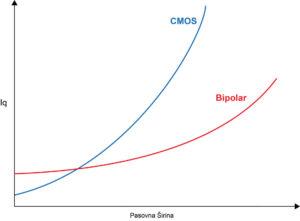 282 28 01 300x221 - CMOS v primerjavi z bipolarnimi operacijskimi ojačevalniki: kaj je boljše za moje potrebe?