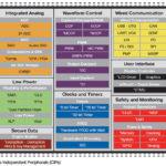 283 24 01 150x150 - 8-bitni mikrokontrolerji ostajajo vodilna izbira zahvaljujoč obdelavi po korakih