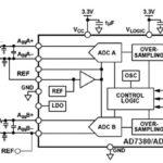284 32 09 150x150 - Natančen nadzor hitrosti in navora BLDC motorja