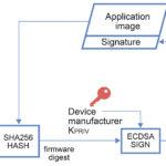 285 20 03 150x150 - Za varnost IoT je potreben celovit pristop od začetka do konca