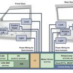 286 08 01 150x150 - Poenostavite načrtovanje avtomobilske elektronike vrat z integriranimi vezji za specifično uporabo (ASIC)