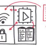 286 15 01 150x150 - IoT Design: Pristop k oblikovanju prilagodljivih, robustnih in zanesljivih varnih sistemov