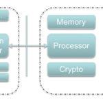 286 15 02 150x150 - IoT Design: Pristop k oblikovanju prilagodljivih, robustnih in zanesljivih varnih sistemov