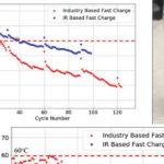 287 07 02 150x150 - Hitro polnjenje uničuje baterije električnih avtomobilov