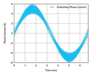 10 4 300x235 - Optimizirano merjenje toka z modulacijo sigma-delta za krmiljenje motorjev 1. del