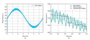 10 7 300x134 - Optimizirano merjenje toka z modulacijo sigma-delta za krmiljenje motorjev 1. del