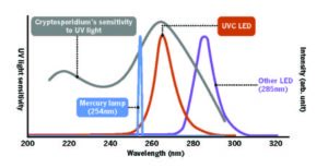 13 1 300x154 - UVC-sijalke LED