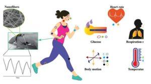 5 1 1 300x167 - Nastajajoča nosljiva tehnologija uporablja drobna vlakna, ki lahko spremljajo vaš krvni tlak, srčni utrip in še več