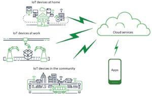 Slika 1 300x189 - IoT naprave v globalnem AWS oblaku – 1. del