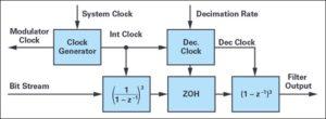 7 1 1 300x110 - Optimizirano merjenje toka z modulacijo sigma-delta za krmiljenje motorjev 2. del