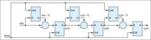 7 10 300x80 - Optimizirano merjenje toka z modulacijo sigma-delta za krmiljenje motorjev 2. del