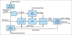7 2 1 300x146 - Optimizirano merjenje toka z modulacijo sigma-delta za krmiljenje motorjev 2. del