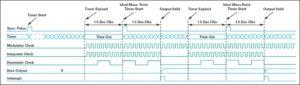 7 3 300x85 - Optimizirano merjenje toka z modulacijo sigma-delta za krmiljenje motorjev 2. del