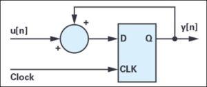 7 4 1 300x126 - Optimizirano merjenje toka z modulacijo sigma-delta za krmiljenje motorjev 2. del